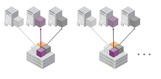 High Availability (HA) Configurations