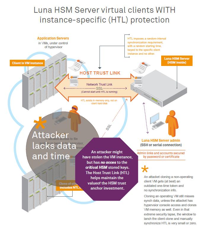 Host Trust Link (HTL) Overview